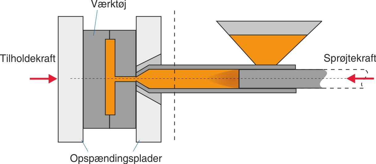 Buchholtz's sprøjtestøbemaskine