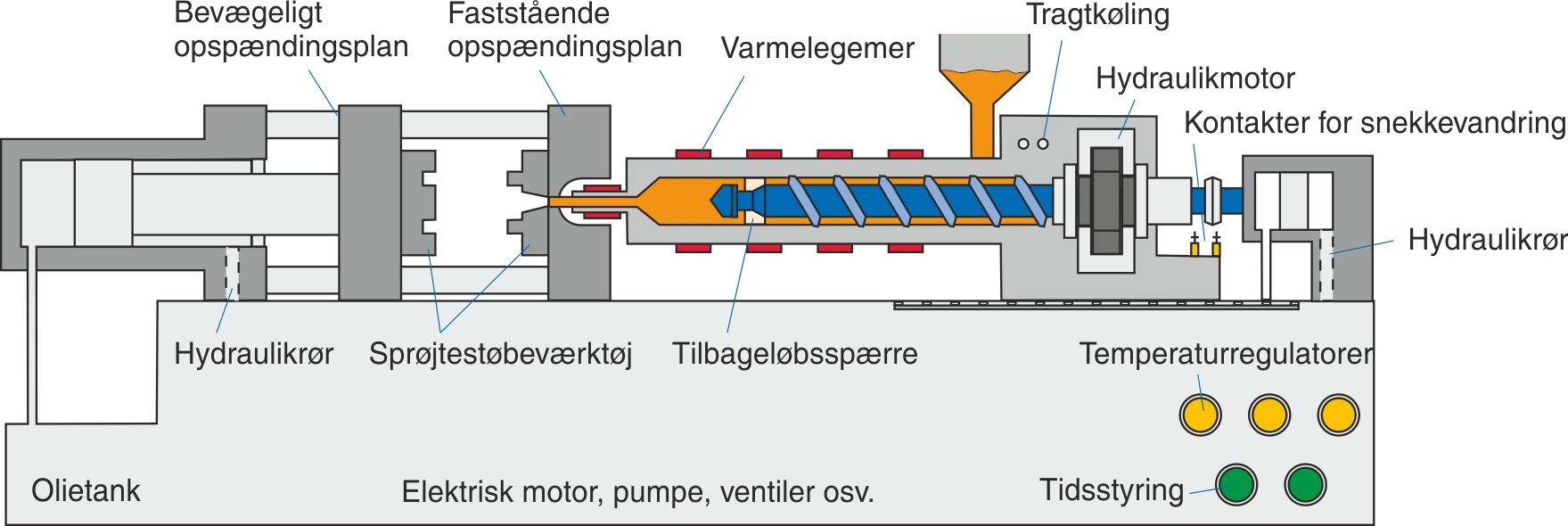 Den fuldhydrauliske  sprøjtestøbemaskines  opbygning
