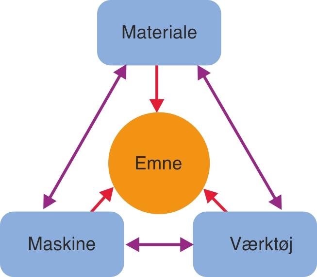 Samspillet mellem materiale, maskine, værktøj og emne
