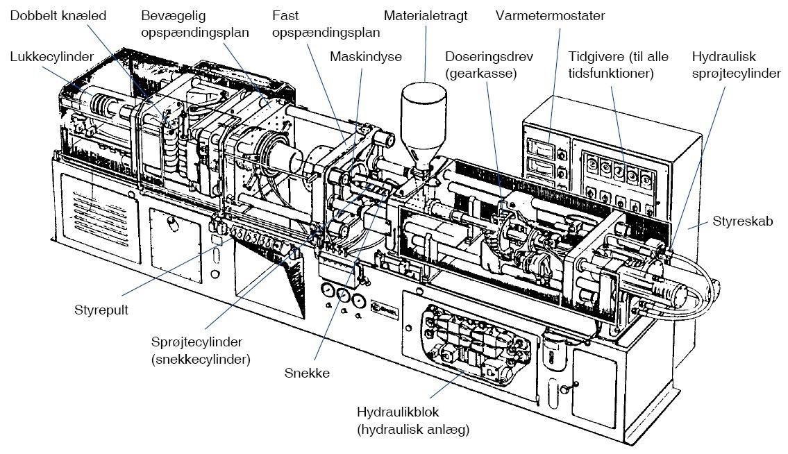 Sprøjtestøbemaskinens  bestanddele