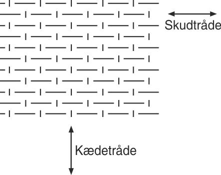 """Simpelt væv med fiberbundter, som har passage """"over én og under én"""""""