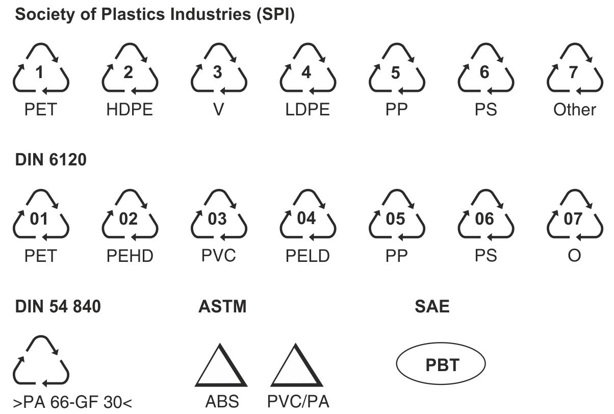 Mærkning af plast