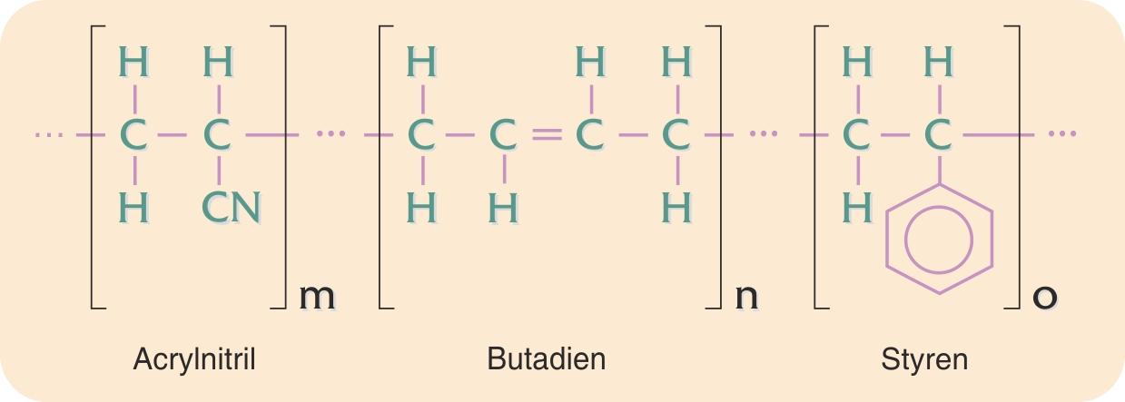 Principiel kemisk sammensætning af ABS