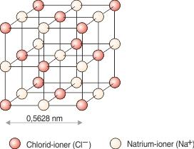 Ionernes placering i  natriumchlorids krystalgitter