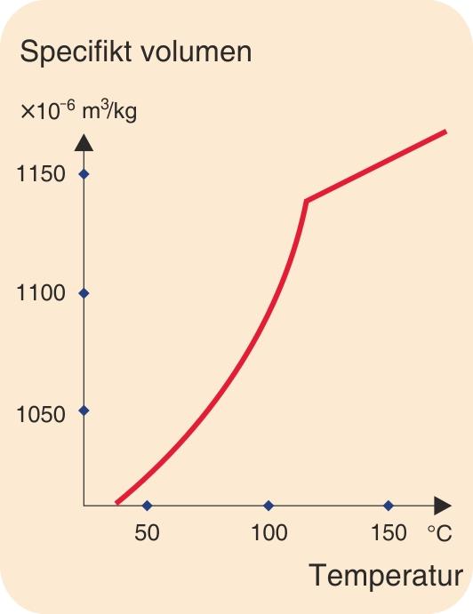 Sammenhængen mellem specifikt volumen og temperatur
