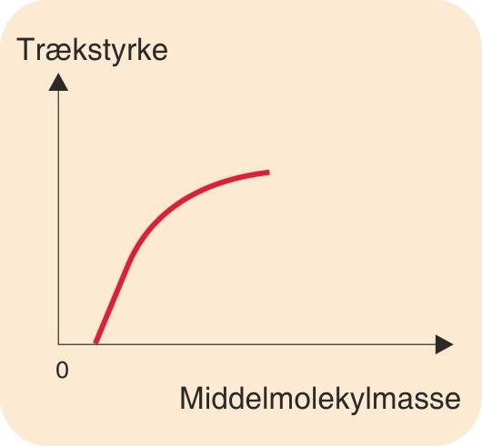 Principielt forløb af sammenhæng mellem en polymers trækstyrke og middelmolekylmasse