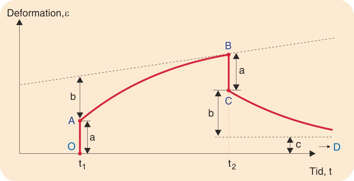 Principielt forløb af krybekurve med belastning ved t1 og aflastning ved t2