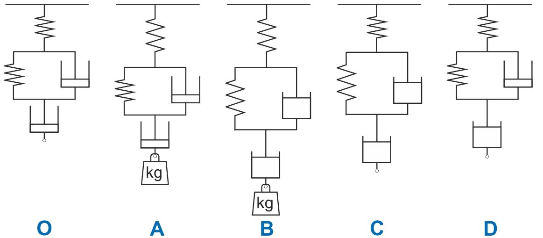 Mekanisk model af faserne i et krybeforsøg