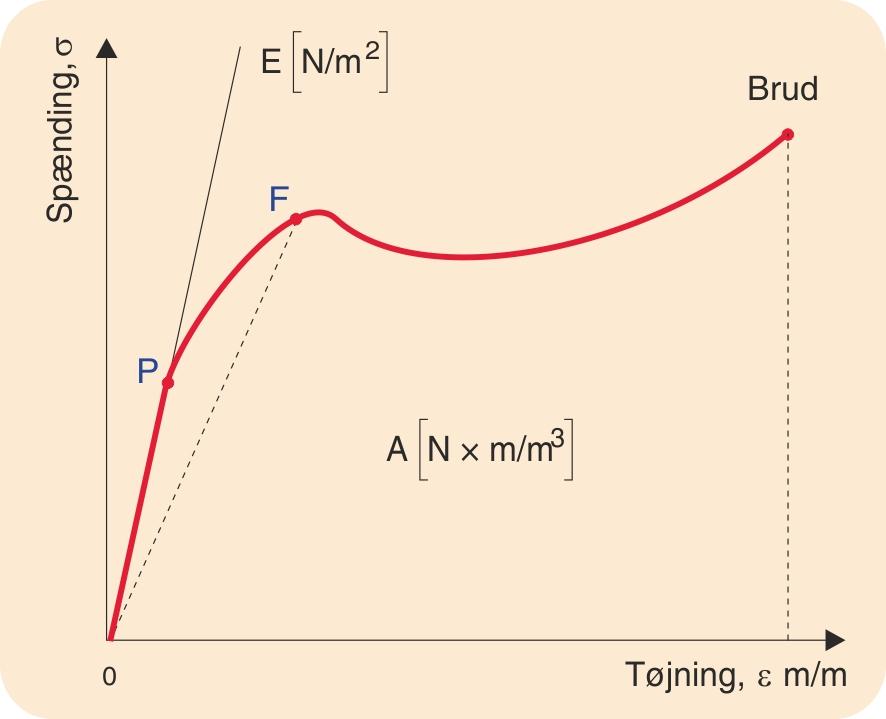 Principielt spændings-tøjningsdiagram
