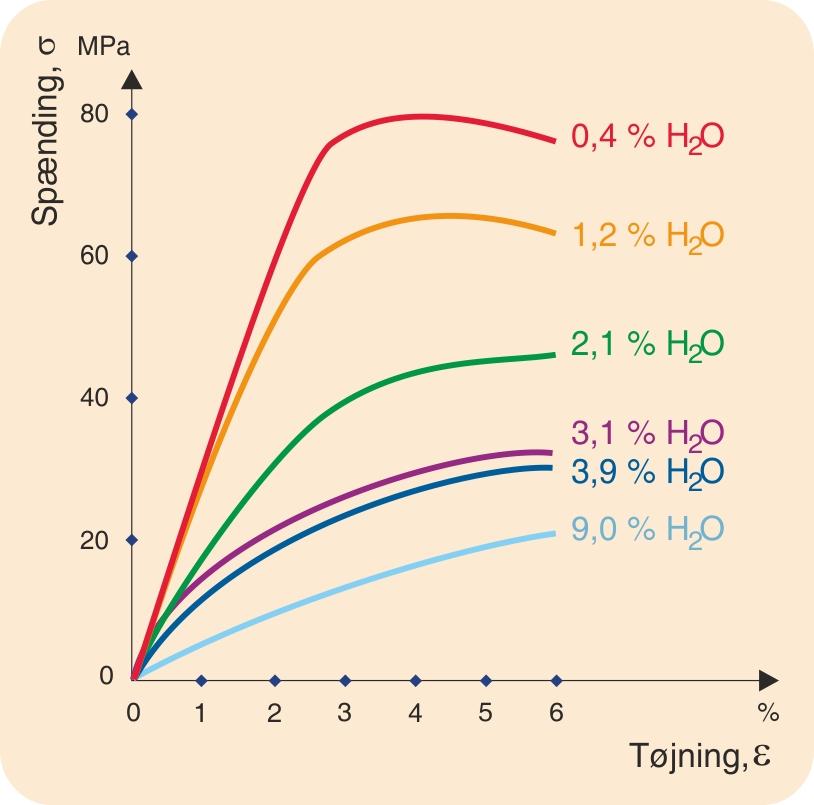 Typiske arbejdslinjer for  en polyamid med forskelligt fugtindhold