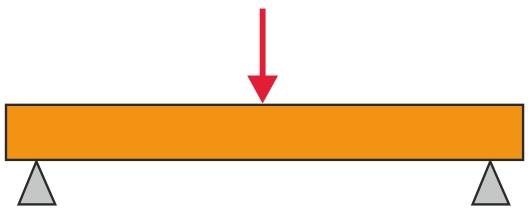 A.Princippet i trepunktsbøjeprøvning