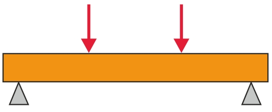 B.Princippet i firepunktsbøjeprøvning