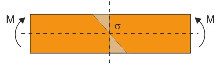 Spændingsfordeling i en bjælke mellem de indre  anlægspunkter ved firepunktsbøjning