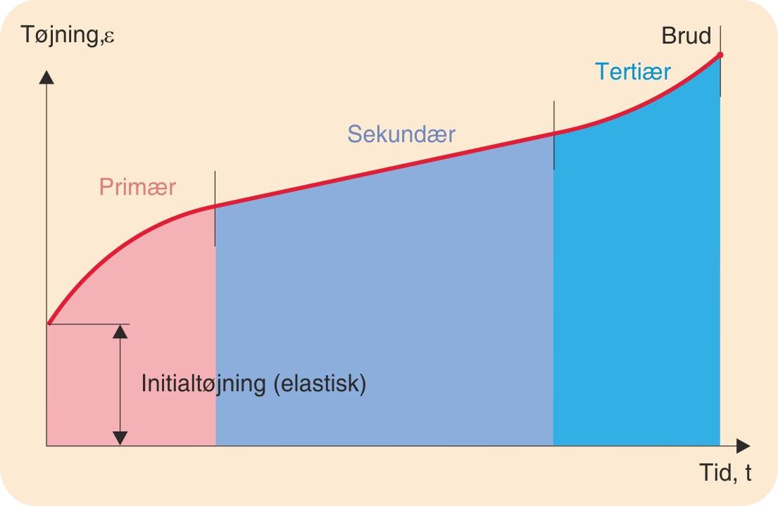 Principiel krybekurve ved konstant last og konstant temperatur