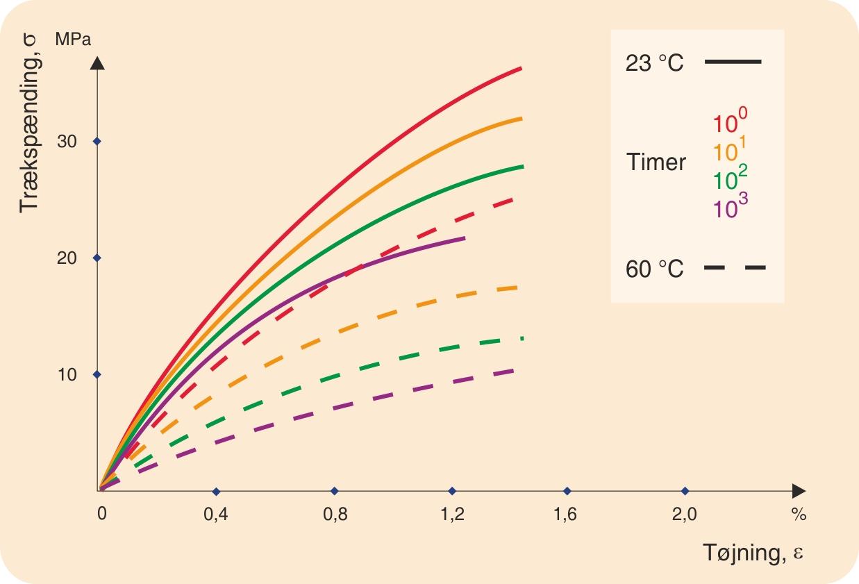 Isokront spændings-tøjningsdiagram for polystyren optegnet ved to  forskellige temperaturer