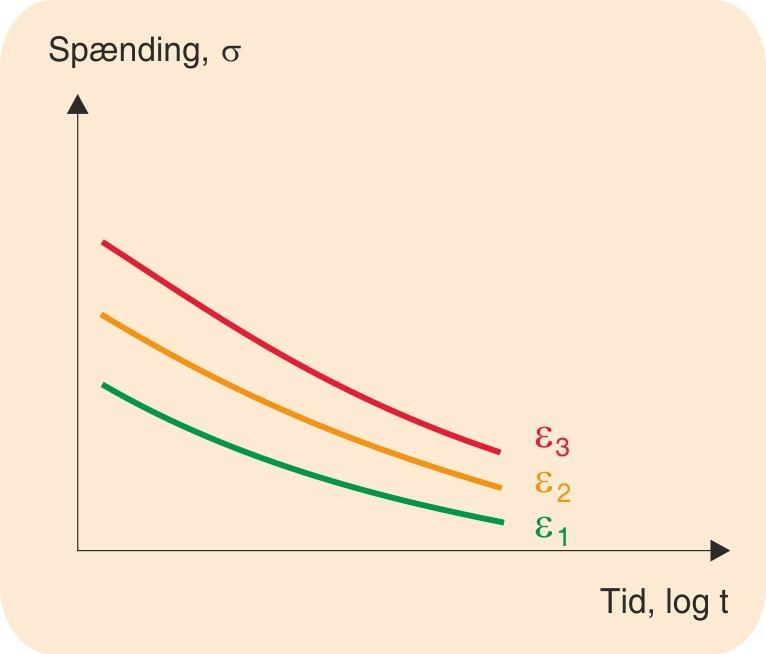 Isometrisk spændings-tidsdiagram; ε1 < ε2 < ε3