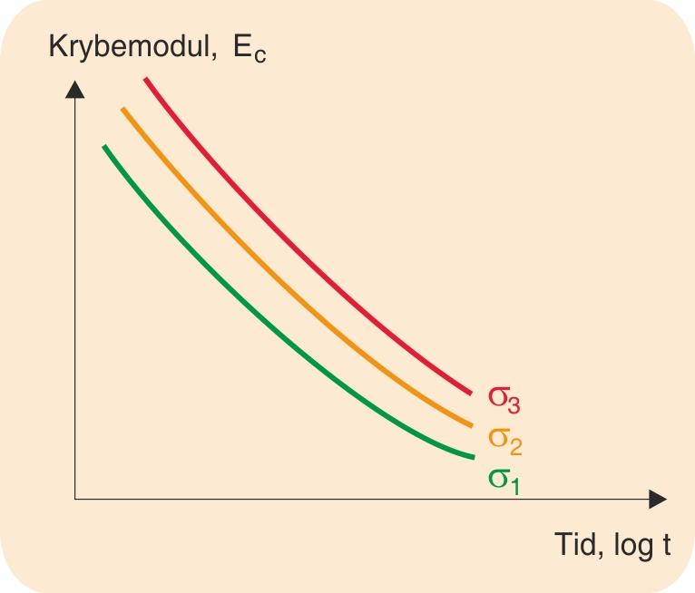 Krybemodulkurver; σ1 < σ2 < σ3