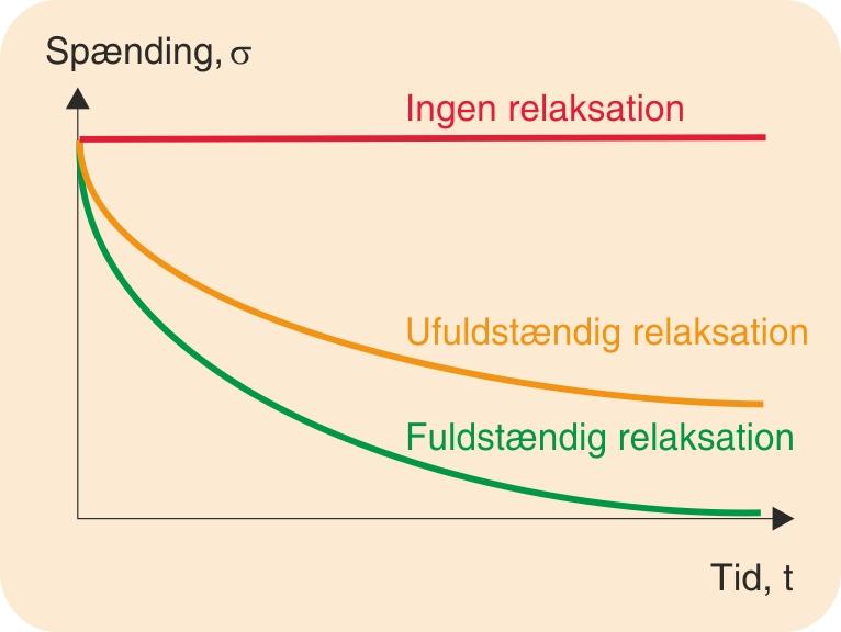 Forskellige relaksationsforløb ved konstant tøjning og temperatur