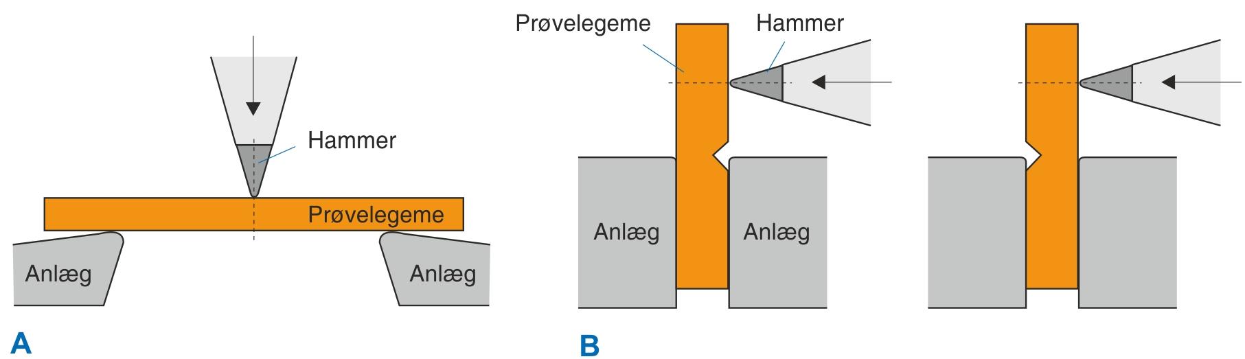 Princippet i slagprøvning efter Charpy (A) og efter Izod (B)