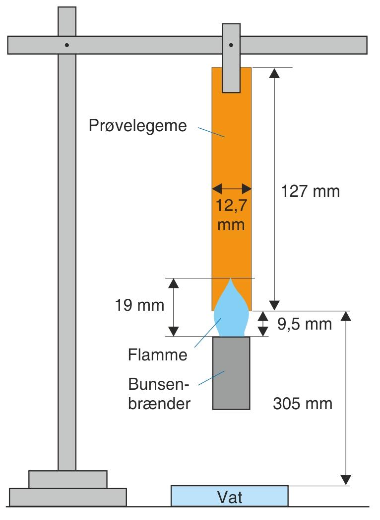 Lodret opstilling til brandprøvning efter UL94