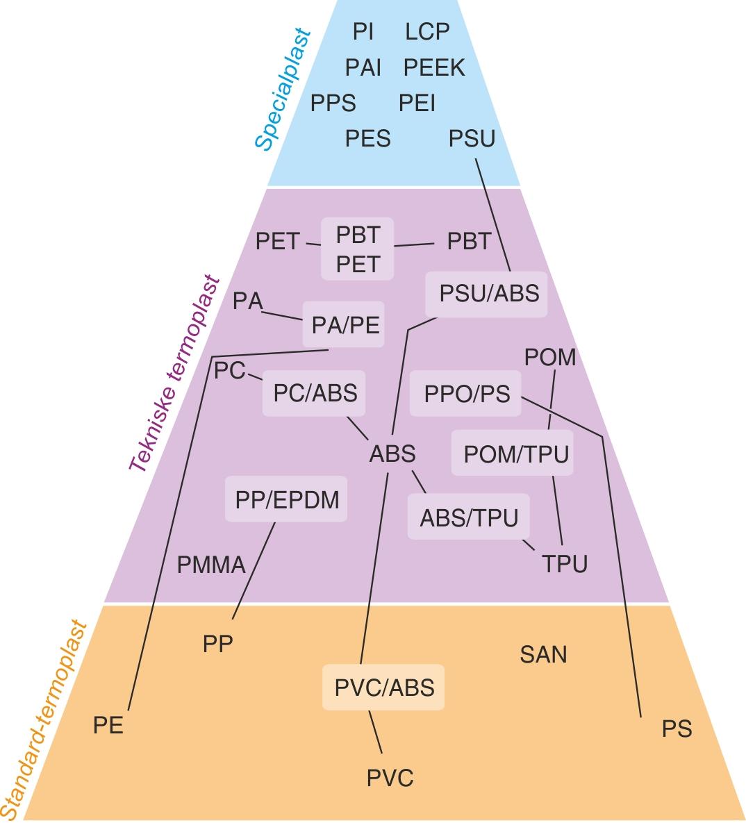 Plastpyramiden
