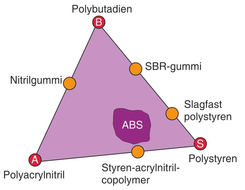 Variationsmulighederne for sammensætning af ABS (det markerede område)