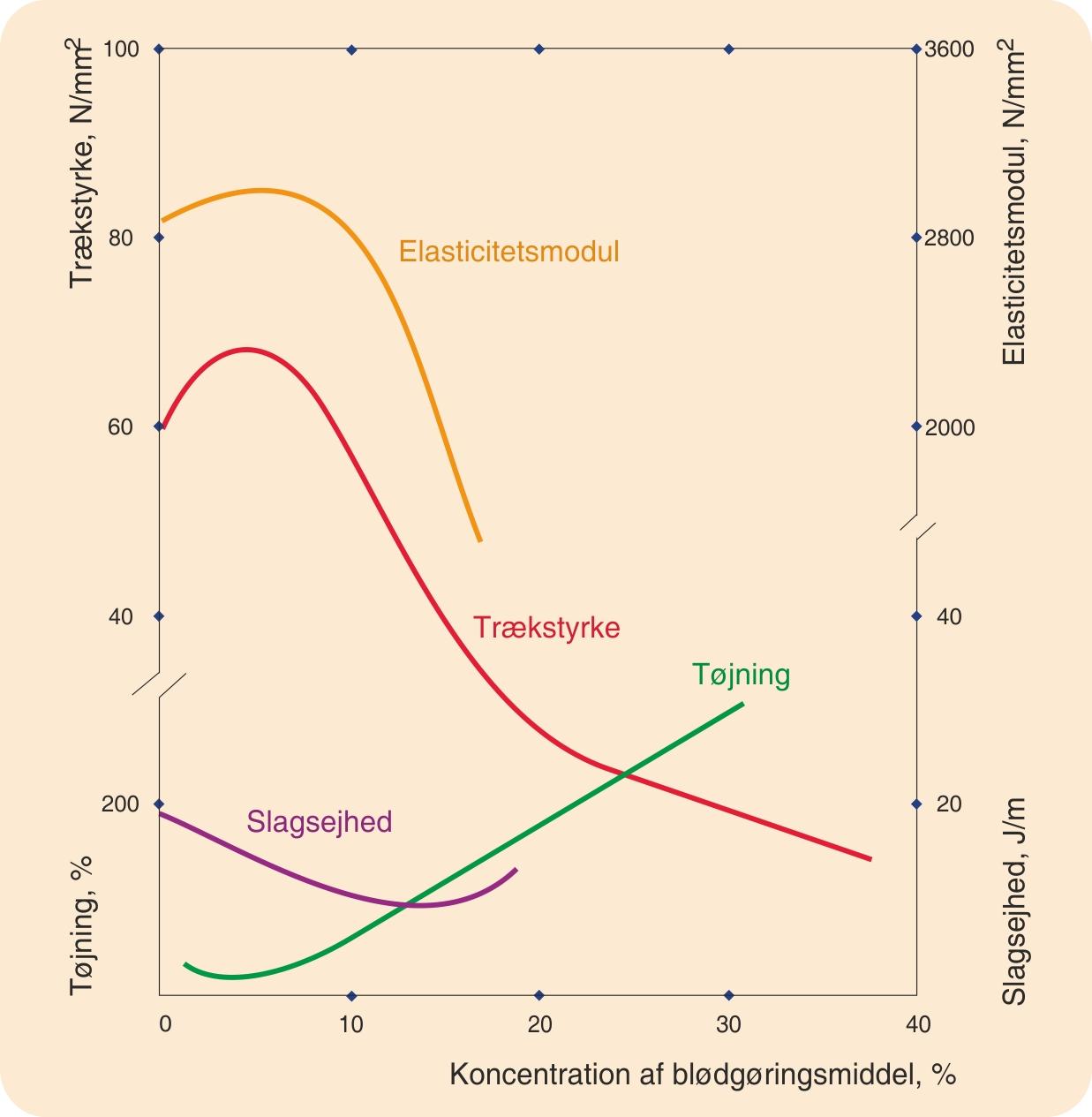 Mekaniske egenskaber af PVC, blødgjort med varierende koncentrationer  af di(2-ethylhexyl)-phthalat