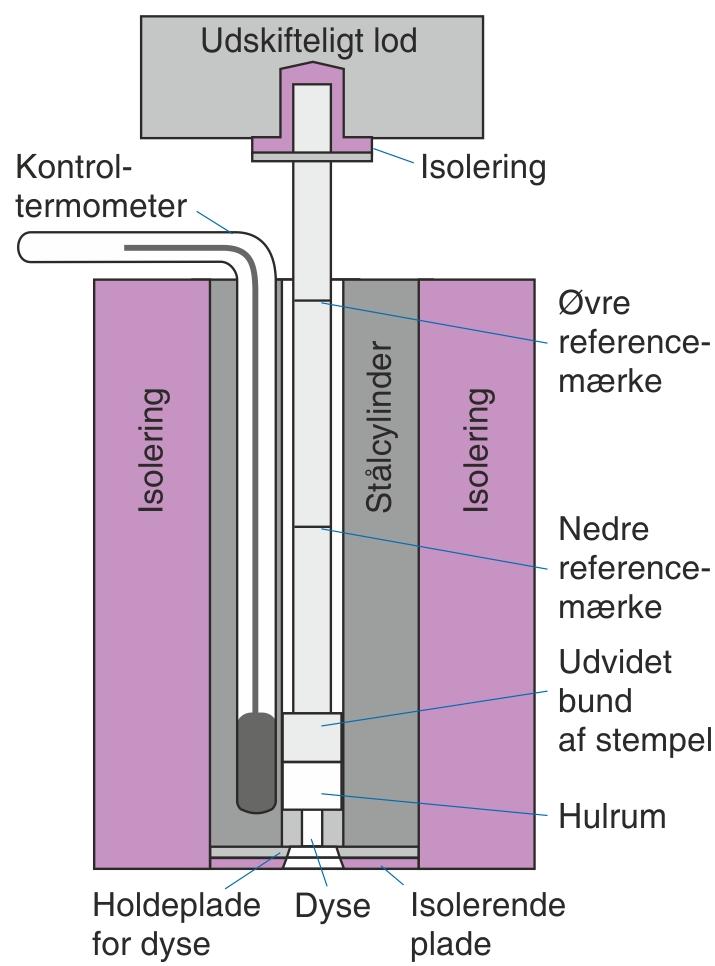 Apparat til bestemmelse af  smelteindeks efter ISO 1133:1991