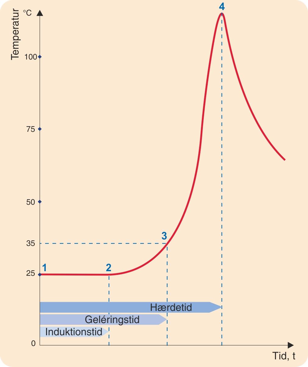 Temperaturforløbet i en  umættet polyesterharpiks  ved koldhærdning