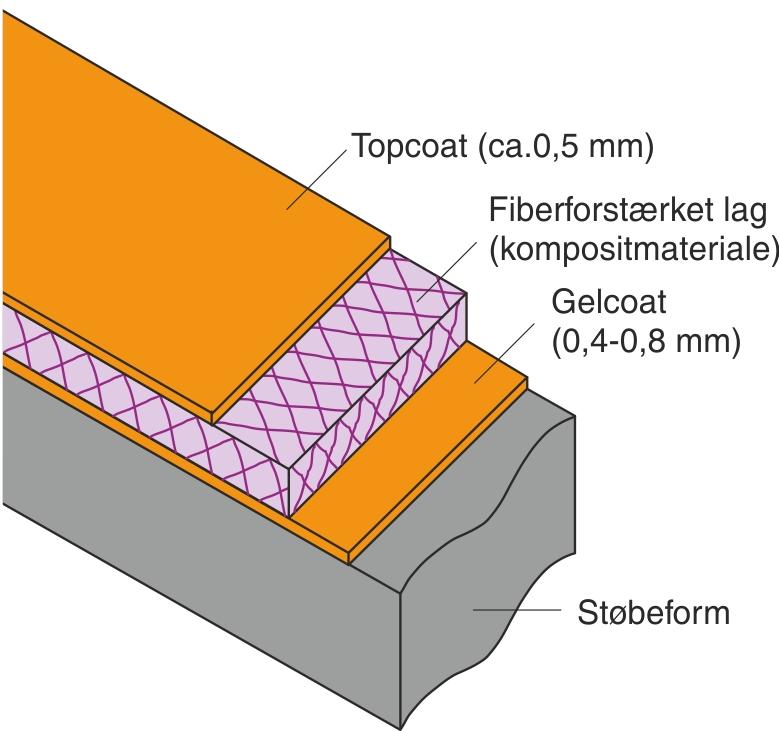 Principskitse af laminat af fiberforstærket umættet polyester eller epoxyplast