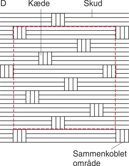 Eksempler på væv med  forskellige bindinger