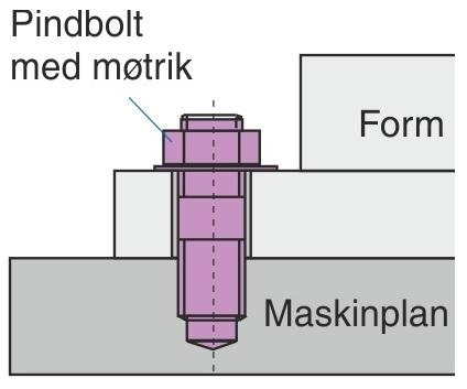 Opspænding med gennemgående opspændingshuller i værktøjets opspændingsflanger