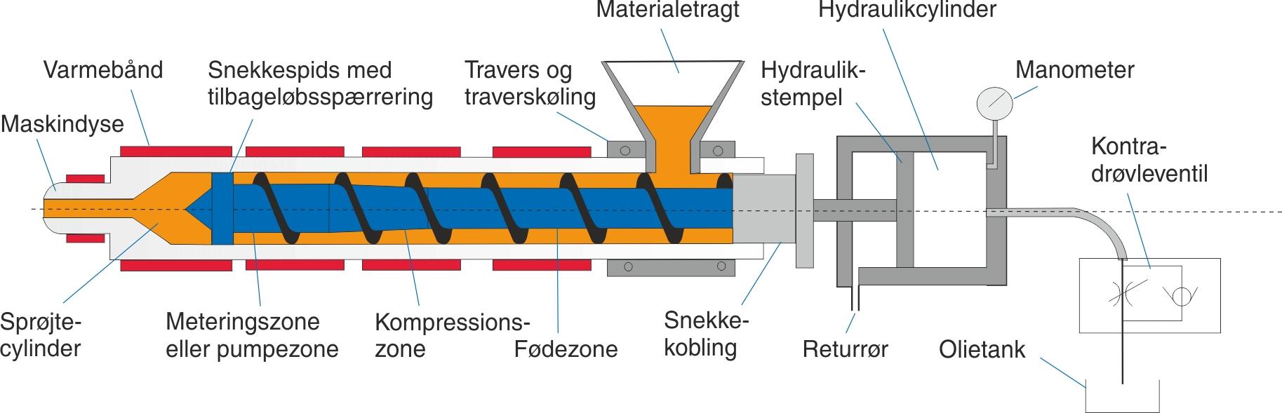 Sprøjtestøbeenheden og de komponenter, der har med materialeplastificeringen at gøre, fra materialet fyldes i tragten, og til det er klart til indsprøjtning