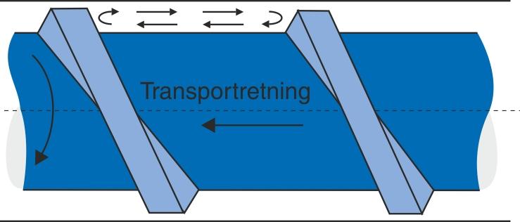 Den roterende materialebevægelse mellem snekkens gænger