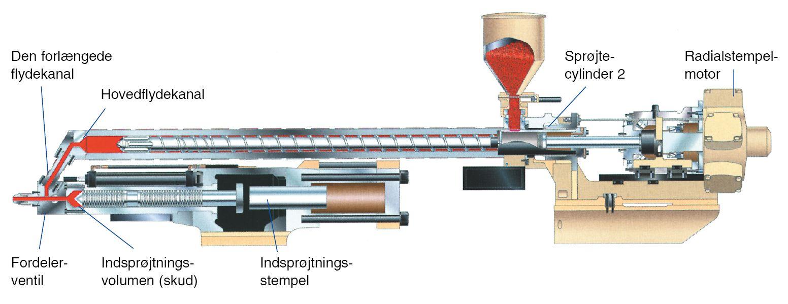 To-trins-sprøjteenhed som  gennemskåret model