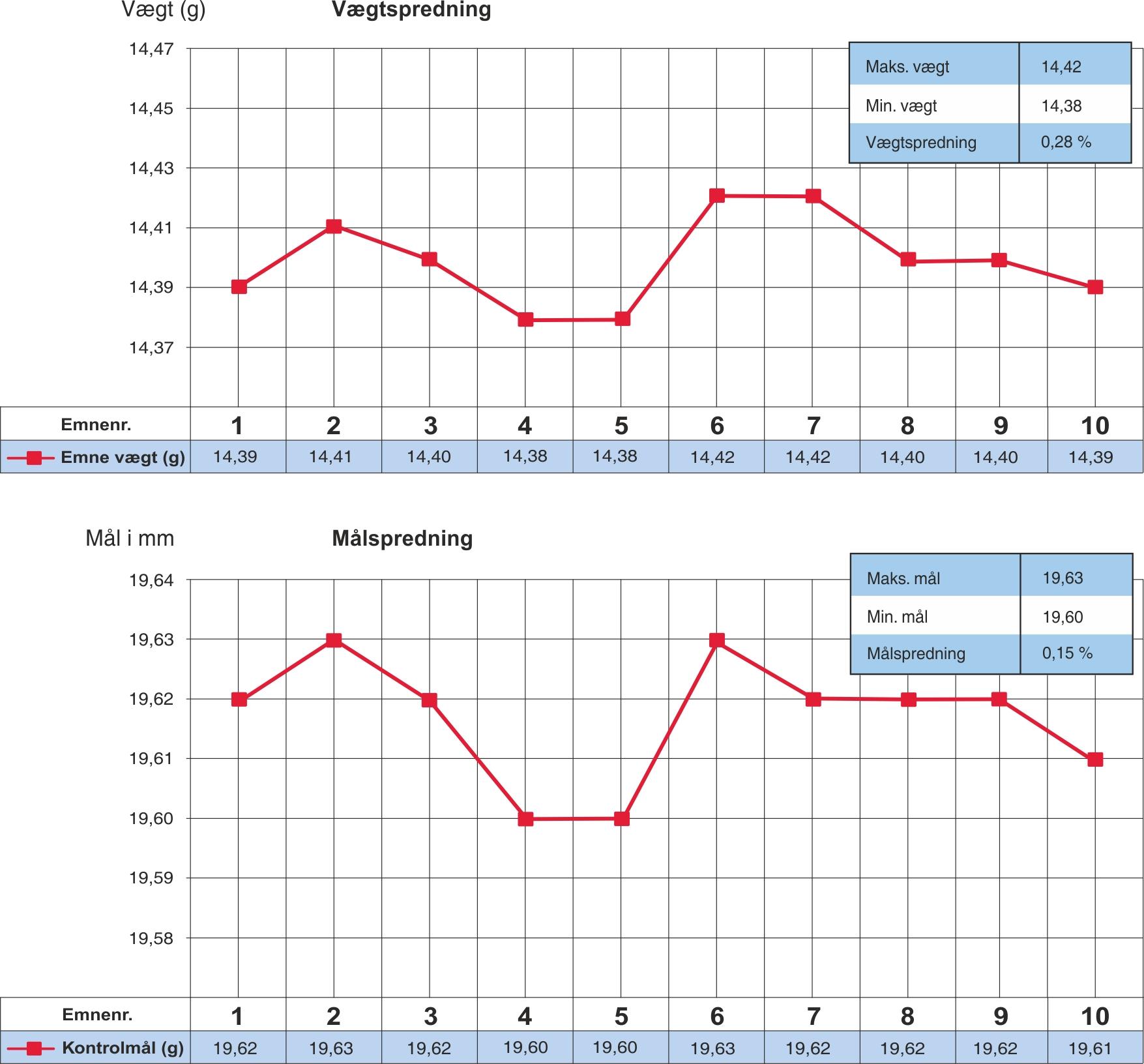 Grafisk sammenligning mellem vægtspredning og målspredning