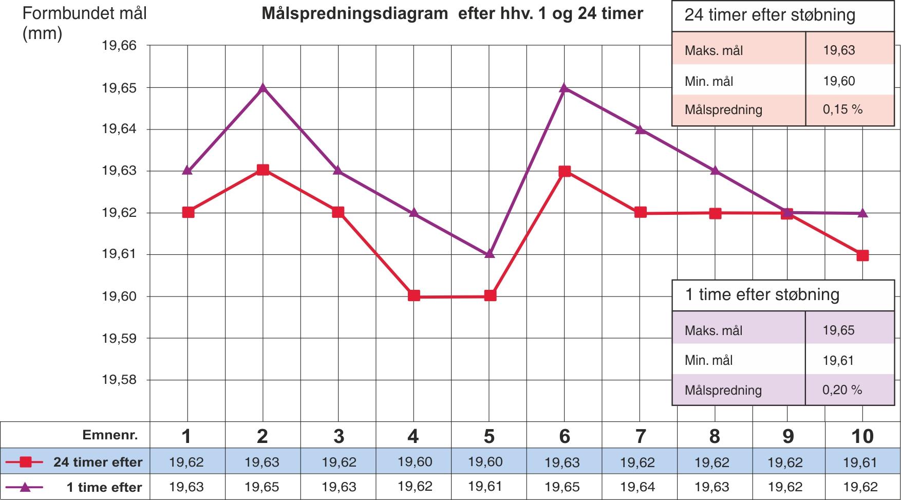 Målspredningsdiagram efter hhv. 1 og 24 timer