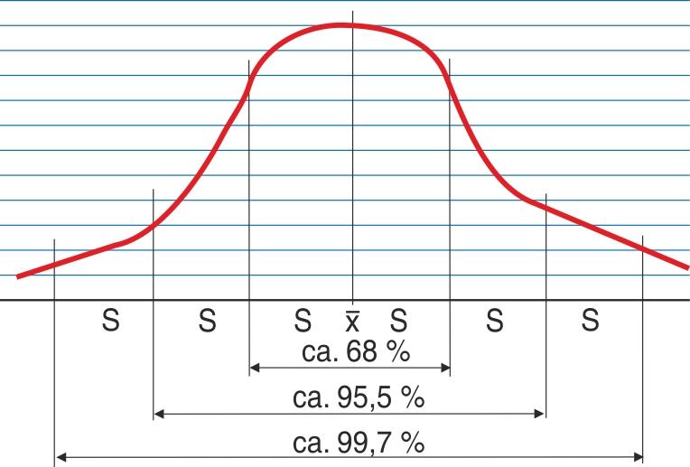 Normalfordelingskurven  (Gauss-kurven)