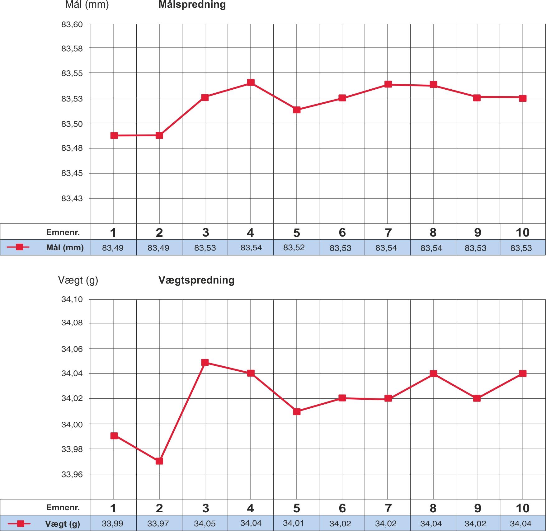 Grafisk sammenligning mellem emnemål og emnevægt