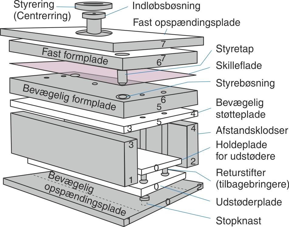 Benævnelser på sprøjtestøbeværktøjets enkelte dele samt eksempel på værktøjspladernes nummerering.