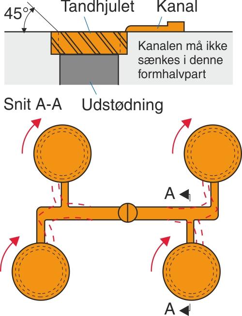 Et fire-kavitetsværktøj til sprøjtestøbning af tandhjul i materialet POM