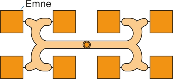Otte-styksfordelerkanal, hvor indløbspunkterne  er arrangeret i samme afstand fra formens centrum