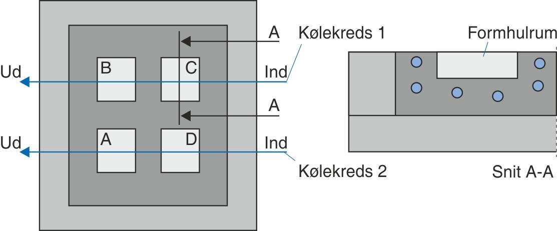 To sæt separate kølekredse til fire indsatse