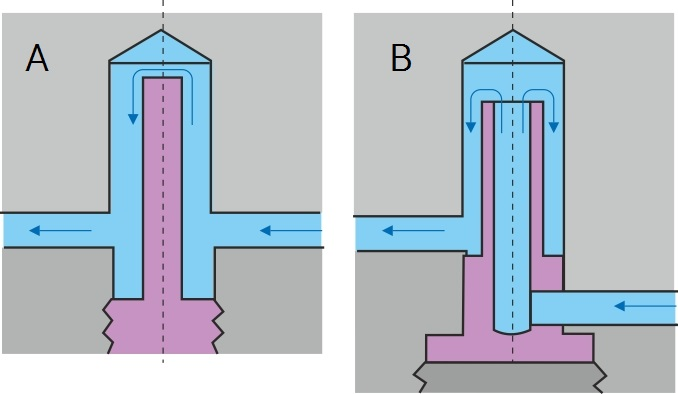 To eksempler på fingerkøling