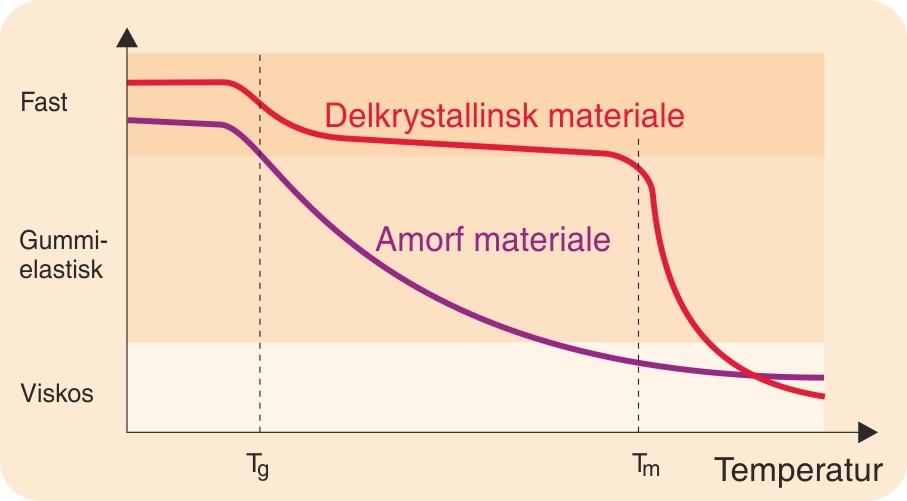 Forarbejdningstekniske  tilstandsændringer for  termoplastiske materialer