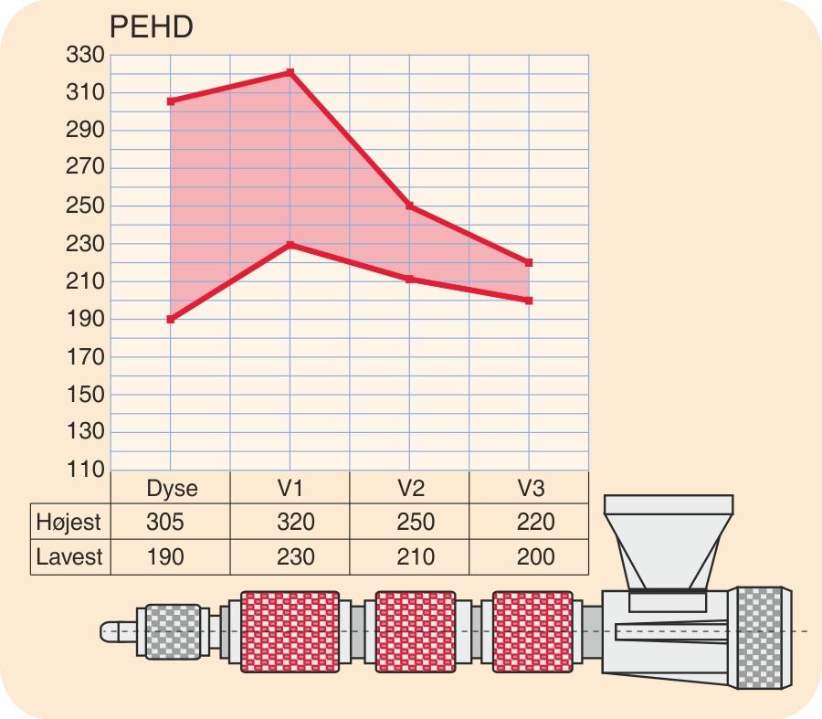 Temperaturprofil for PEHD