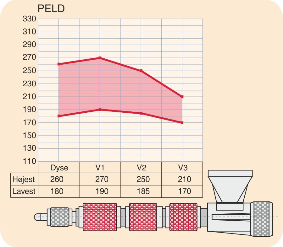 Temperaturprofil for PELD
