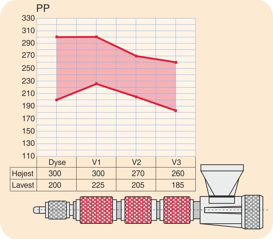Temperaturprofil for PP