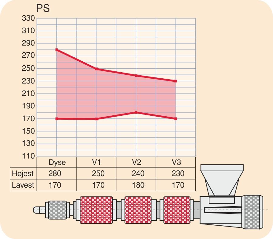 Temperaturprofil for PS
