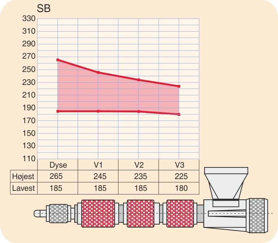 Temperaturprofil for SB (slagfast polystyren) / HIPS